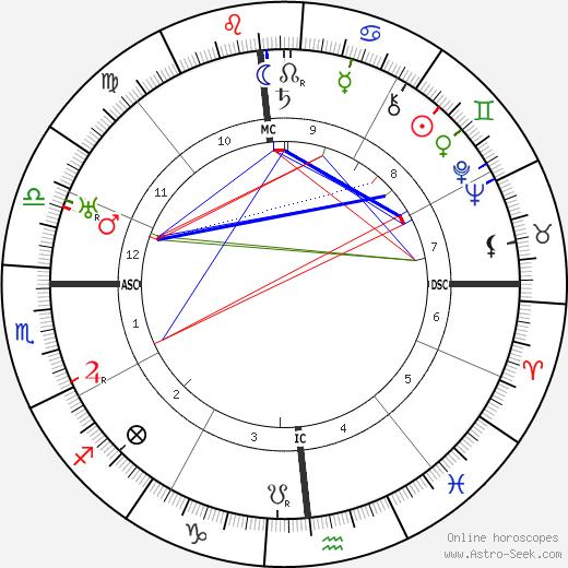 Fernando Pessoa tema natale, oroscopo, Fernando Pessoa oroscopi gratuiti, astrologia