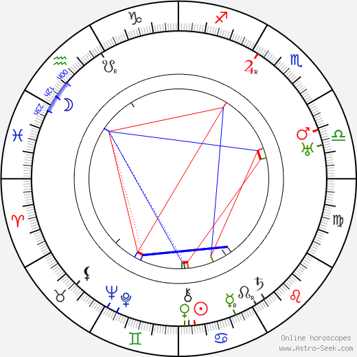 George Stewart birth chart, George Stewart astro natal horoscope, astrology