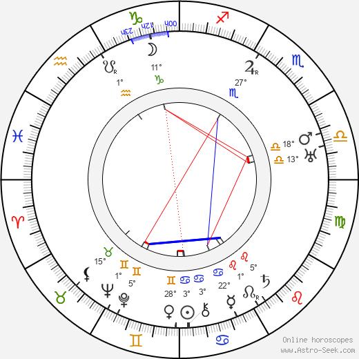 Gerrit Rietveld birth chart, biography, wikipedia 2018, 2019