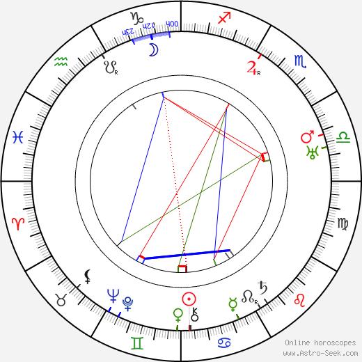 Gerrit Rietveld astro natal birth chart, Gerrit Rietveld horoscope, astrology