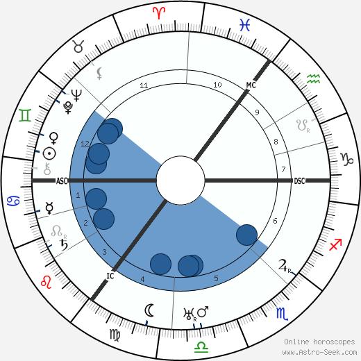 Heinz Guderian wikipedia, horoscope, astrology, instagram
