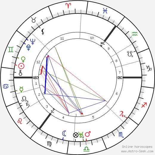 Гейнц Вильгельм Гудериан Heinz Guderian день рождения гороскоп, Heinz Guderian Натальная карта онлайн