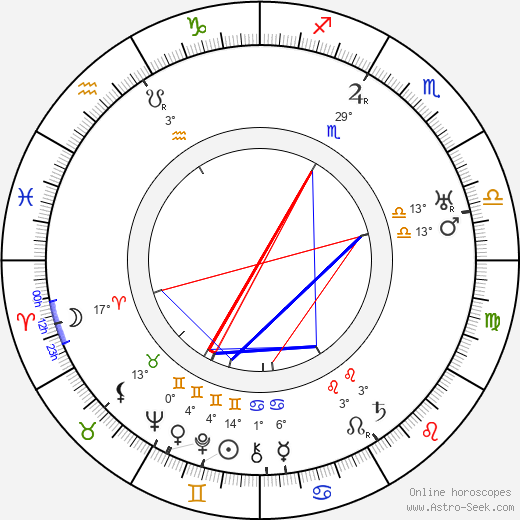 Ilmari Räsänen birth chart, biography, wikipedia 2018, 2019