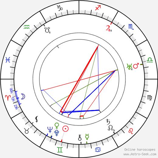 Ilmari Räsänen astro natal birth chart, Ilmari Räsänen horoscope, astrology