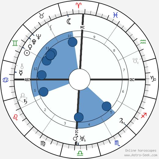 Narasimharaja Wadiyar wikipedia, horoscope, astrology, instagram