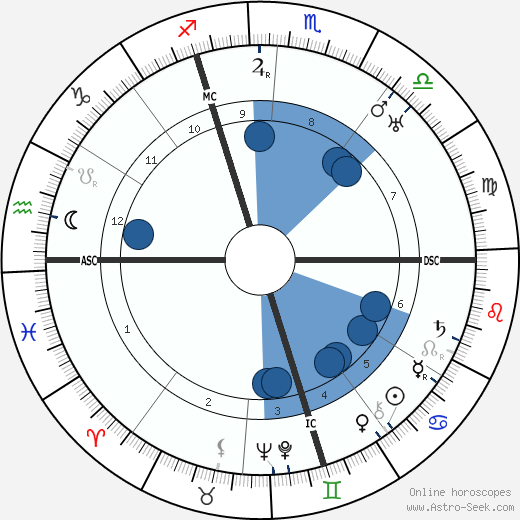 Paul Niggli horoscope, astrology, sign, zodiac, date of birth, instagram