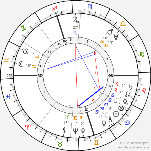 Paul Niggli birth chart, biography, wikipedia 2018, 2019