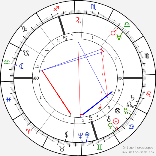 Paul Niggli astro natal birth chart, Paul Niggli horoscope, astrology