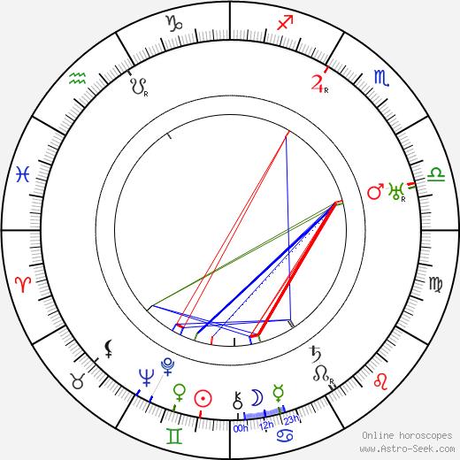 Rudolf Myzet tema natale, oroscopo, Rudolf Myzet oroscopi gratuiti, astrologia