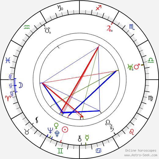 Wladyslaw Stoma tema natale, oroscopo, Wladyslaw Stoma oroscopi gratuiti, astrologia