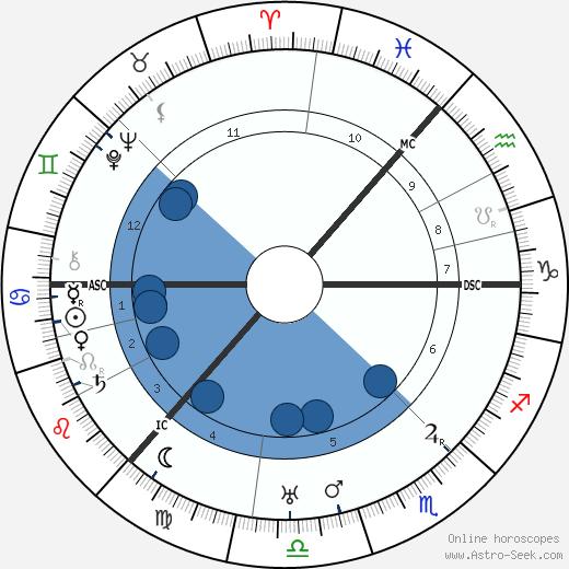 Andrew MacTaggart wikipedia, horoscope, astrology, instagram