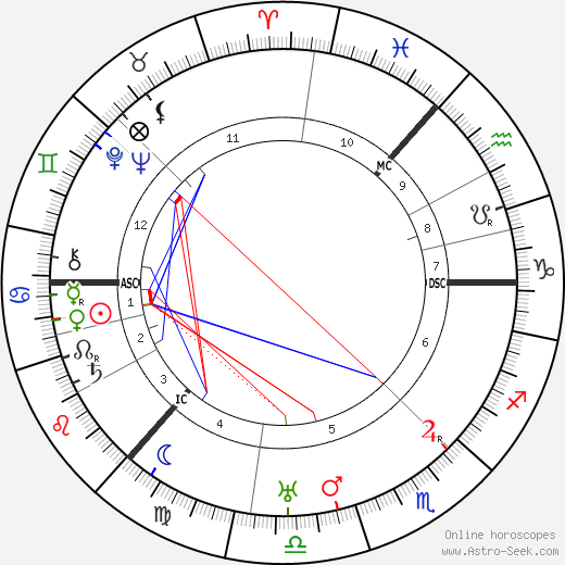Andrew MacTaggart tema natale, oroscopo, Andrew MacTaggart oroscopi gratuiti, astrologia