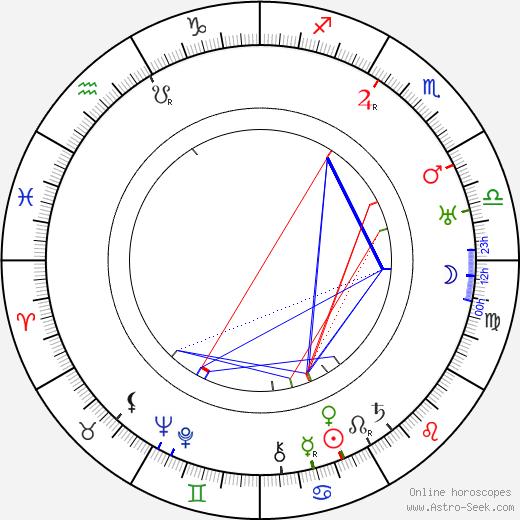 Bohumil Mathesius birth chart, Bohumil Mathesius astro natal horoscope, astrology