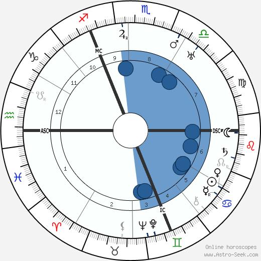 Carl Schmitt wikipedia, horoscope, astrology, instagram