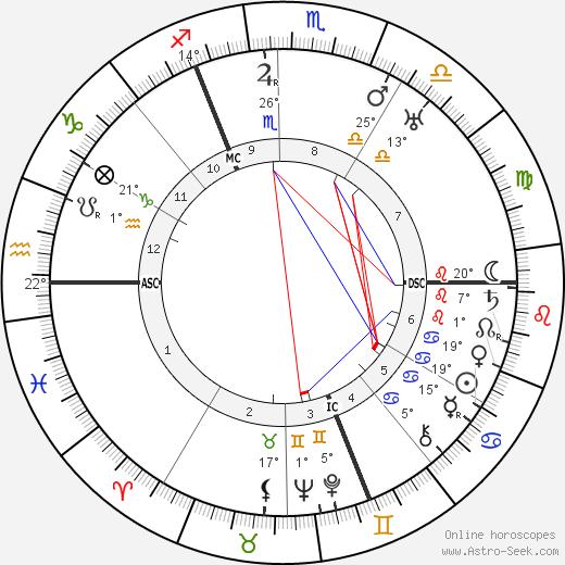 Carl Schmitt birth chart, biography, wikipedia 2020, 2021