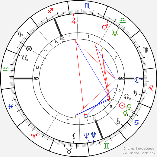 Carl Schmitt birth chart, Carl Schmitt astro natal horoscope, astrology
