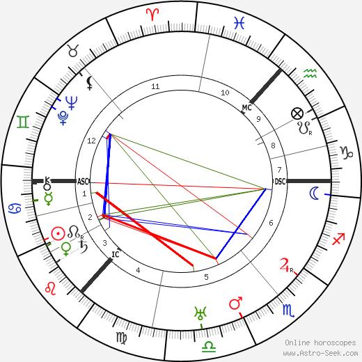 Hector Hetherington tema natale, oroscopo, Hector Hetherington oroscopi gratuiti, astrologia