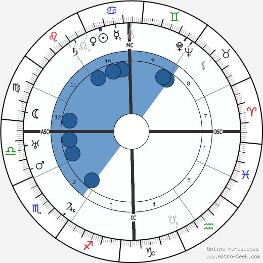 Jacques de Lacretelle wikipedia, horoscope, astrology, instagram