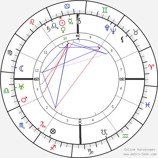 Jacques de Lacretelle tema natale, oroscopo, Jacques de Lacretelle oroscopi gratuiti, astrologia