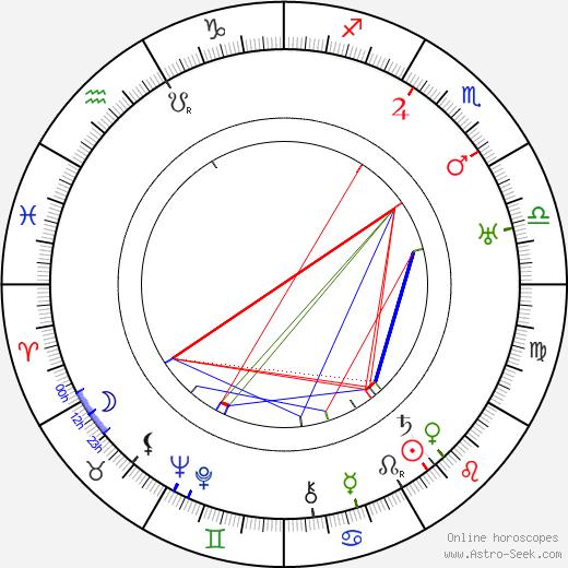 Jean-Jacques Bernard birth chart, Jean-Jacques Bernard astro natal horoscope, astrology