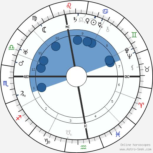 Jean Murat wikipedia, horoscope, astrology, instagram