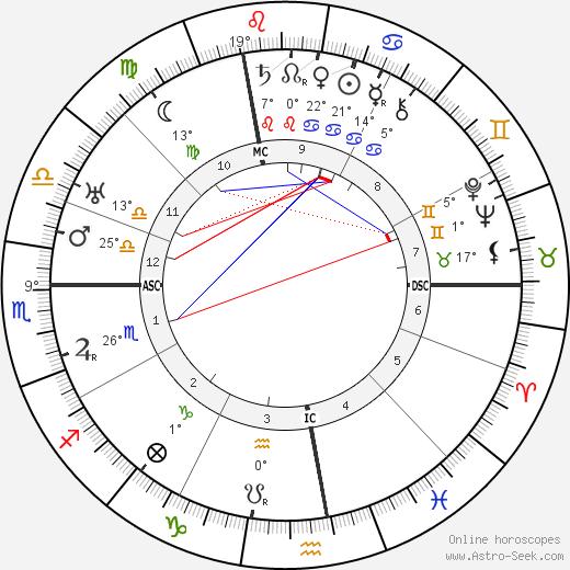 Jean Murat birth chart, biography, wikipedia 2019, 2020