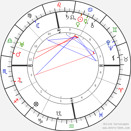 Jean Murat astro natal birth chart, Jean Murat horoscope, astrology