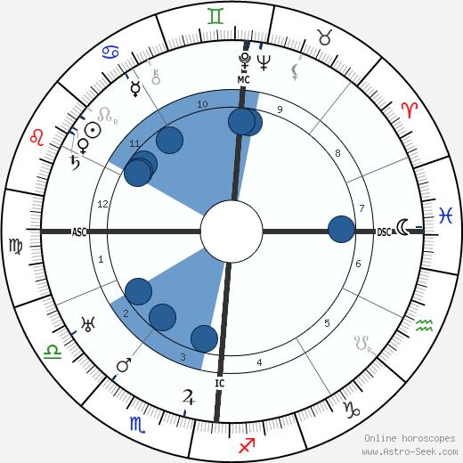 Marcel Jouhandeau wikipedia, horoscope, astrology, instagram
