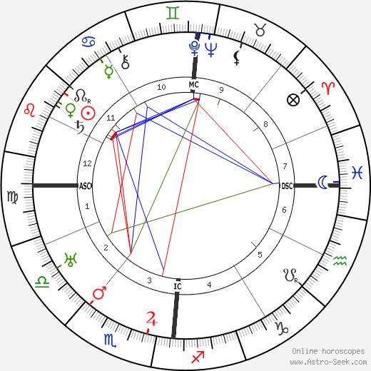 Marcel Jouhandeau tema natale, oroscopo, Marcel Jouhandeau oroscopi gratuiti, astrologia