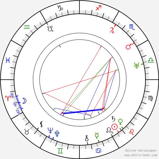 Mariusz Maszyński birth chart, Mariusz Maszyński astro natal horoscope, astrology