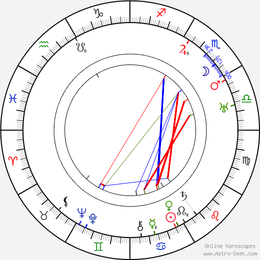 Milán Füst tema natale, oroscopo, Milán Füst oroscopi gratuiti, astrologia