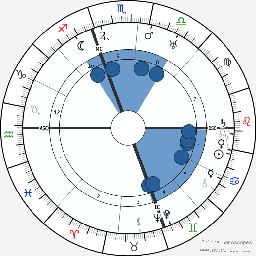 Olga Vittoria Gentilli wikipedia, horoscope, astrology, instagram