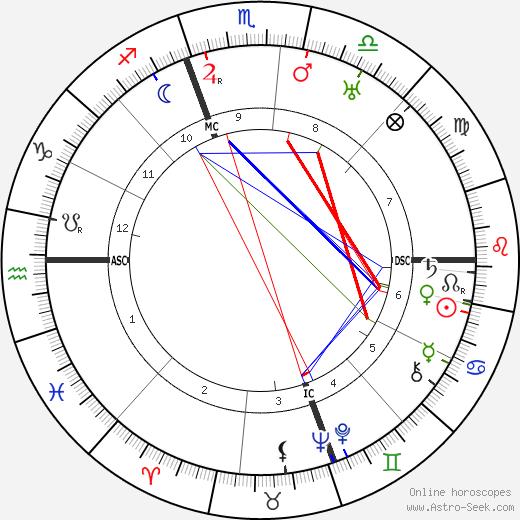 Olga Vittoria Gentilli день рождения гороскоп, Olga Vittoria Gentilli Натальная карта онлайн