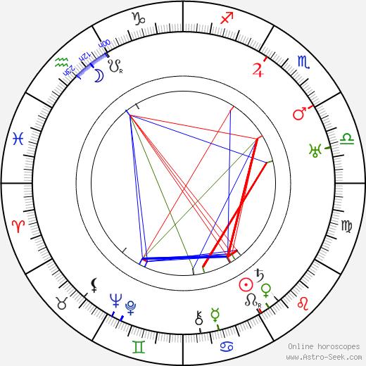Raymond Chandler tema natale, oroscopo, Raymond Chandler oroscopi gratuiti, astrologia