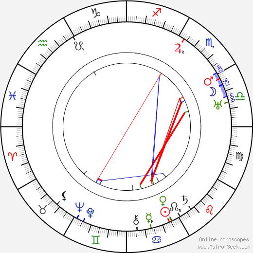 Vladimír Úlehla день рождения гороскоп, Vladimír Úlehla Натальная карта онлайн