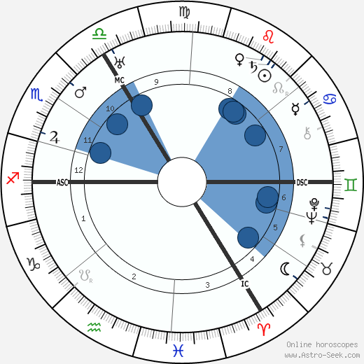 Werner Jaeger wikipedia, horoscope, astrology, instagram