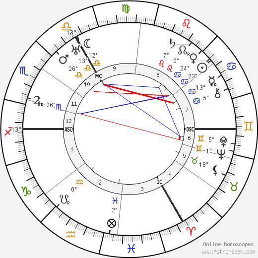 Wolf Von Harnack birth chart, biography, wikipedia 2019, 2020
