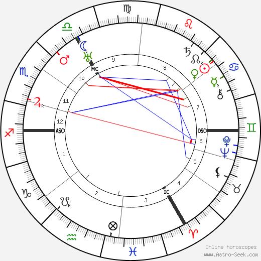 Wolf Von Harnack tema natale, oroscopo, Wolf Von Harnack oroscopi gratuiti, astrologia