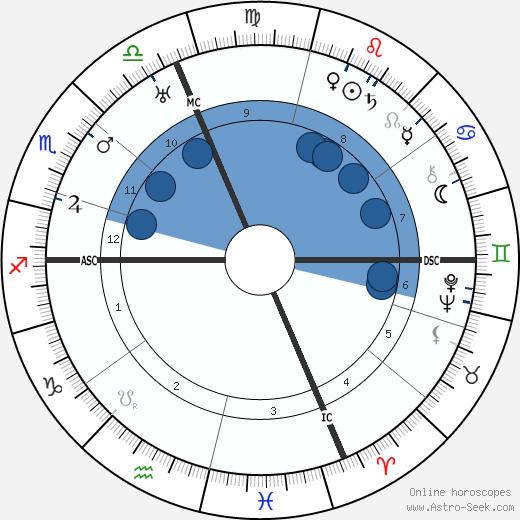 Adrien Bertrand wikipedia, horoscope, astrology, instagram
