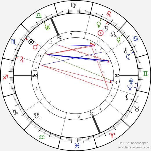 Adrien Bertrand tema natale, oroscopo, Adrien Bertrand oroscopi gratuiti, astrologia