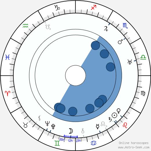 Allen Holubar wikipedia, horoscope, astrology, instagram