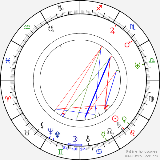 Allen Holubar astro natal birth chart, Allen Holubar horoscope, astrology
