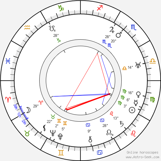 Armas Fredman birth chart, biography, wikipedia 2018, 2019