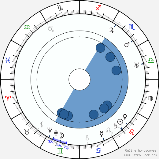 Cecil Cunningham wikipedia, horoscope, astrology, instagram