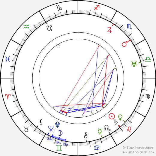 Cecil Cunningham birth chart, Cecil Cunningham astro natal horoscope, astrology
