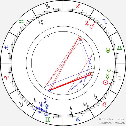 Dina Romano tema natale, oroscopo, Dina Romano oroscopi gratuiti, astrologia