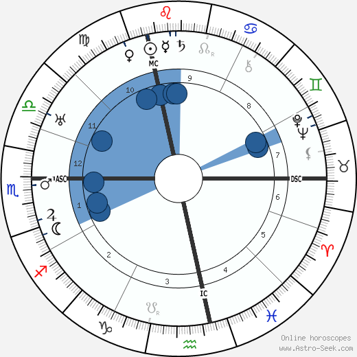Gottlieb Duttweiler horoscope, astrology, sign, zodiac, date of birth, instagram