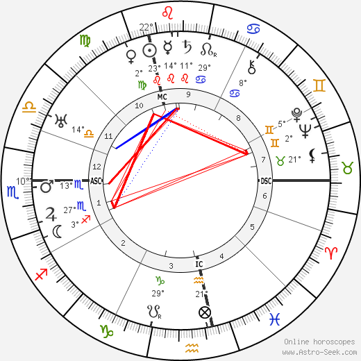 Gottlieb Duttweiler birth chart, biography, wikipedia 2018, 2019