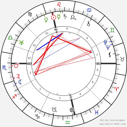 Gottlieb Duttweiler день рождения гороскоп, Gottlieb Duttweiler Натальная карта онлайн