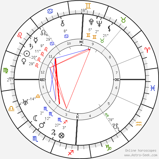 John Logie Baird birth chart, biography, wikipedia 2018, 2019